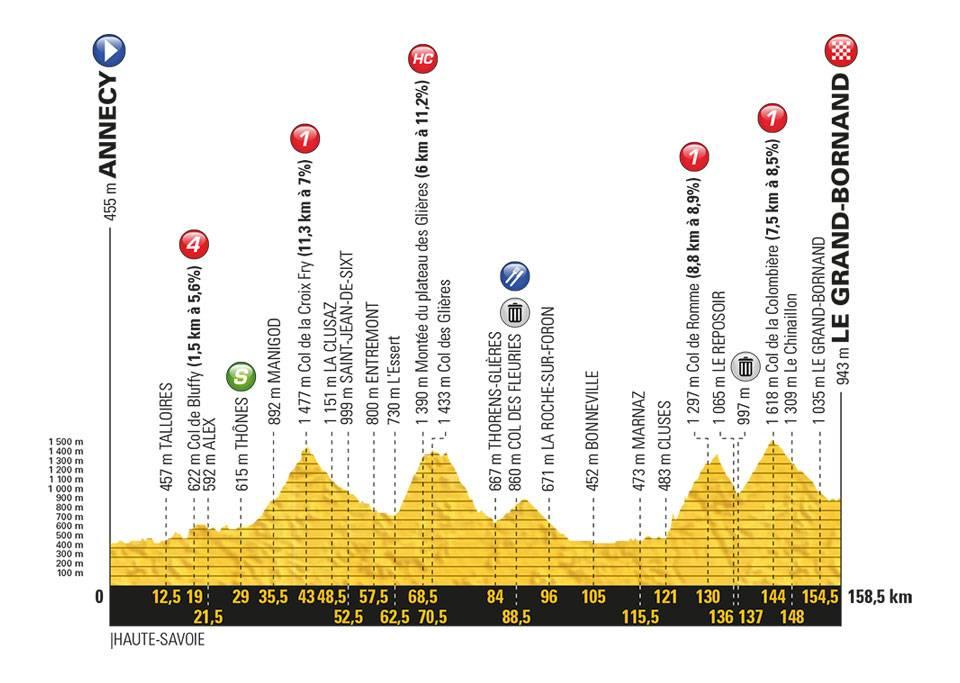 10e etappe Tour profiel