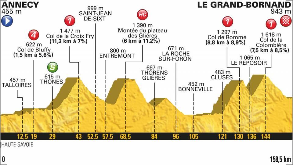 10e etappe Tour de France 2018
