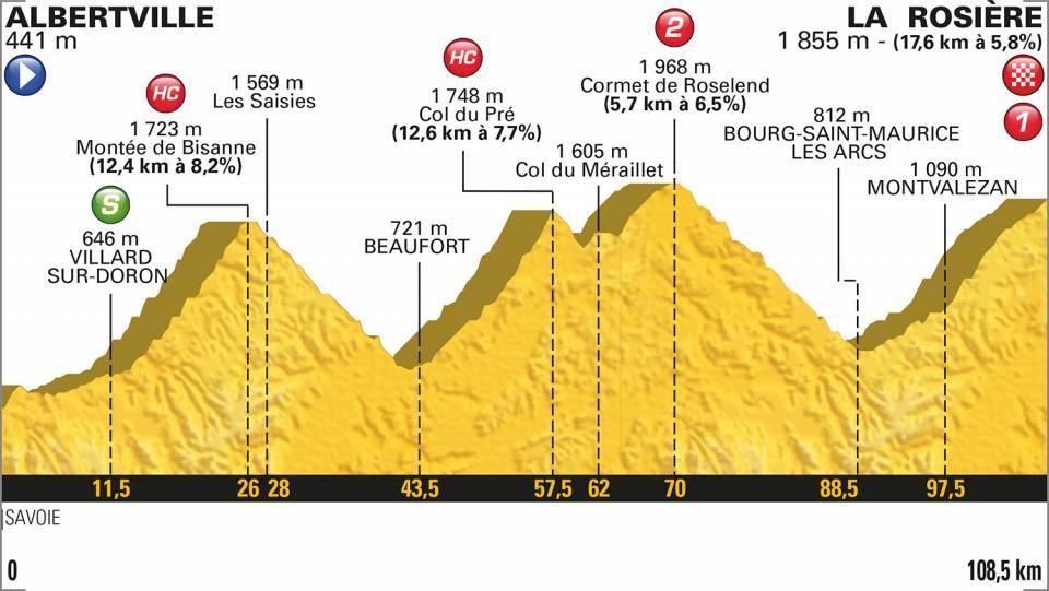 11e etappe Tour de France 2018