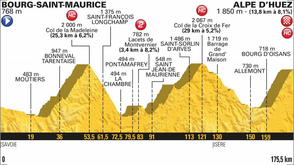 12e etappe Tour de France 2018