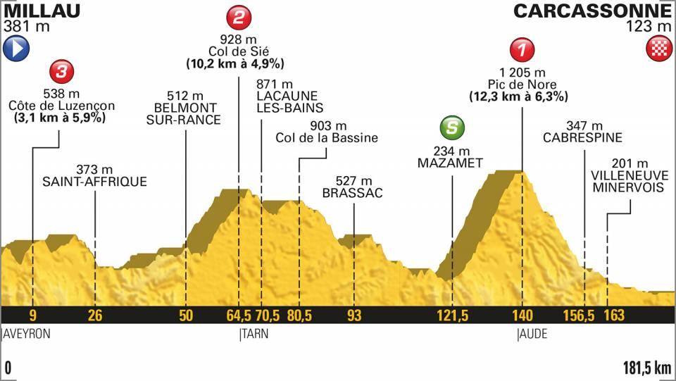15e etappe Tour de France 2018