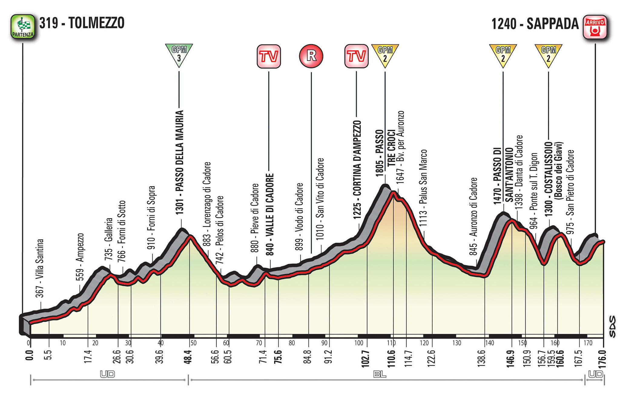 Giro d'Italia 2018 15e etappe