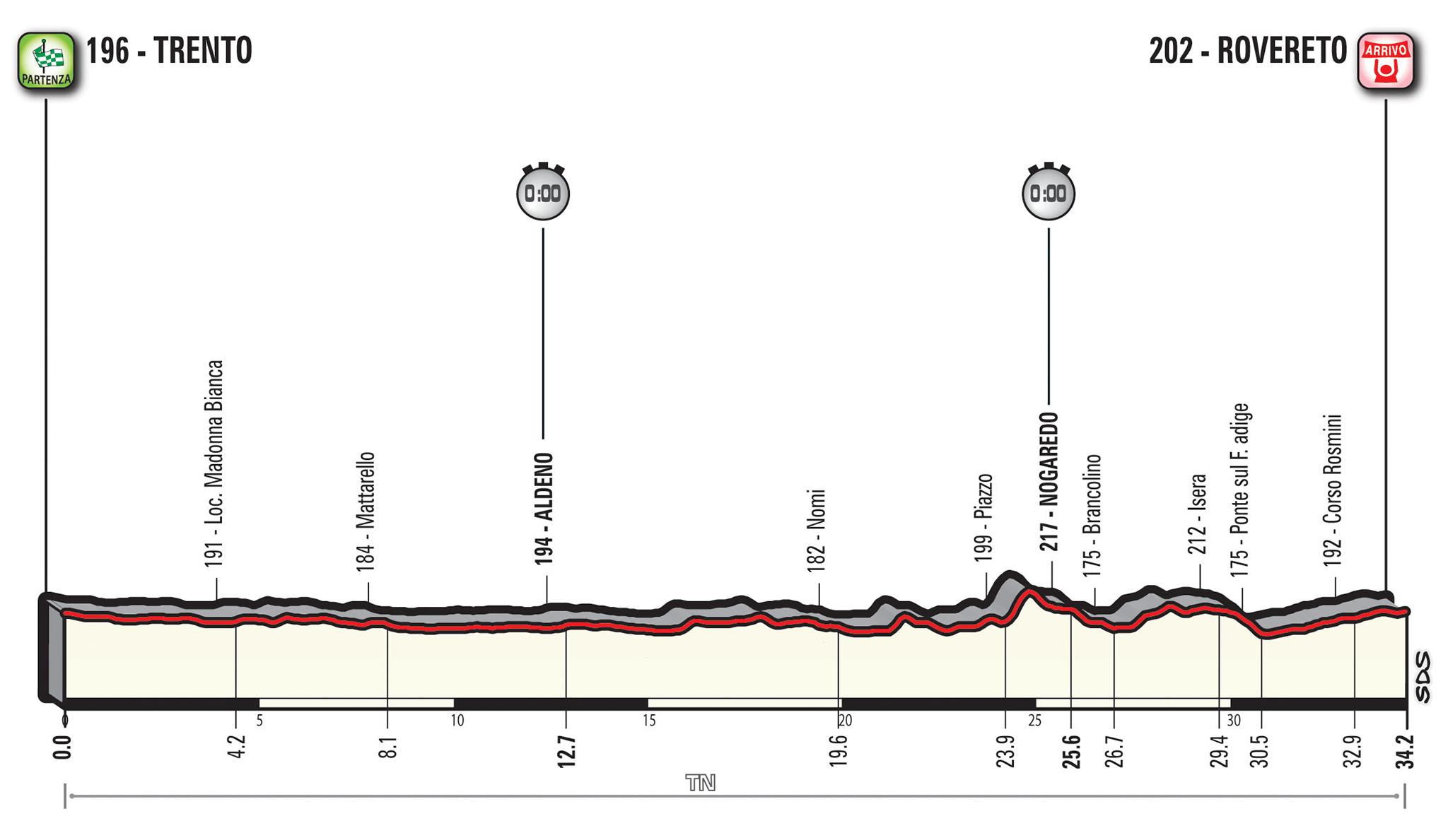16e etappe Giro d'Italia 2018