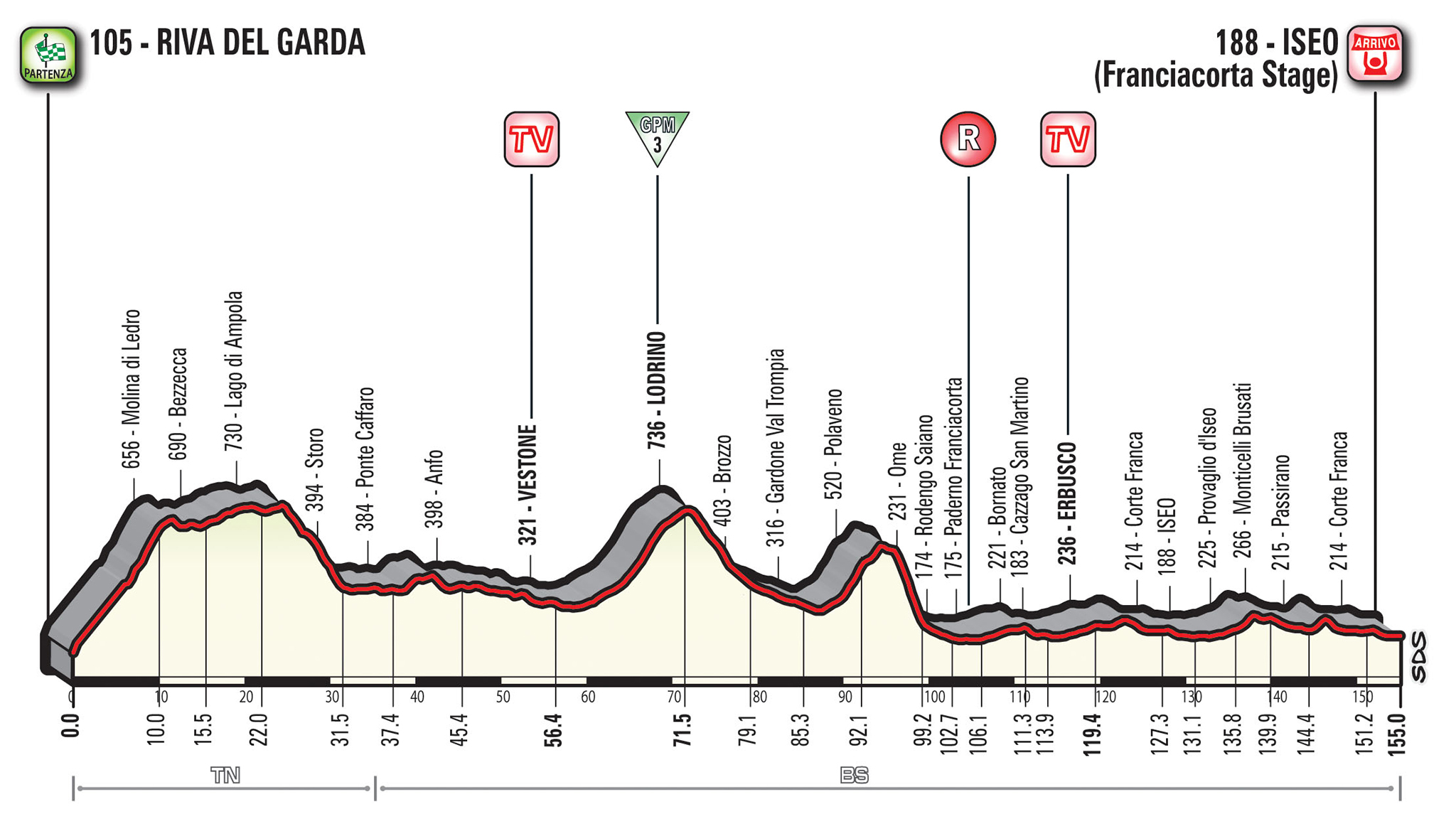 17e etappe Giro d'Italia 2018