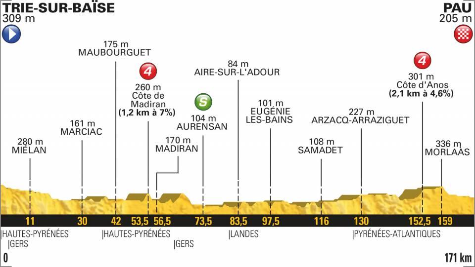 19e etappe Tour de France 2018