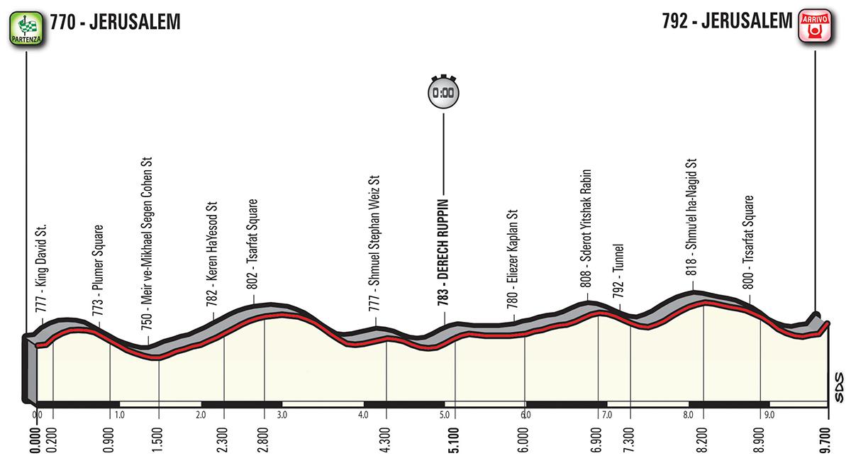 1e etappe Giro 2018 profiel