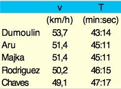 tijdrit snelheid vs tijd