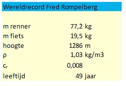 fred wereldrecord