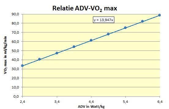 gvw_relatie-grafiek