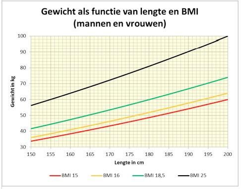 gvw gewicht als functie van lengte en bmi