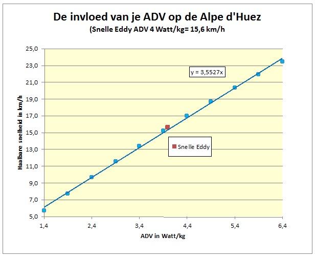 invloed adv alpe dhuez