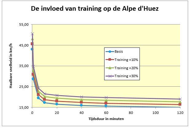 gvw-invloed training klim