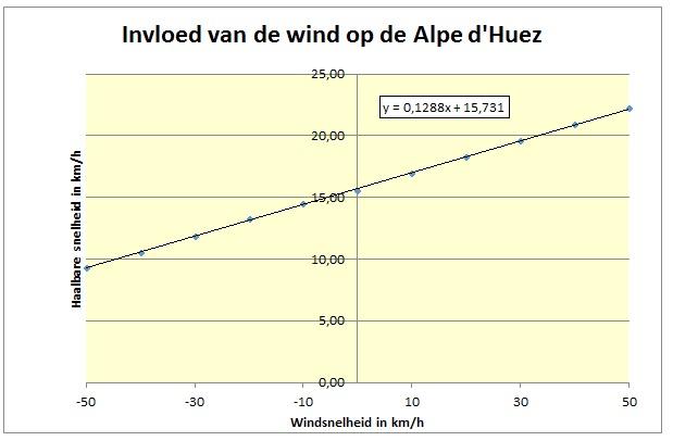 gvw invloed wind alp