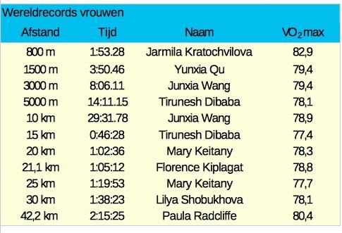 gvw wereldrecords vrouwen