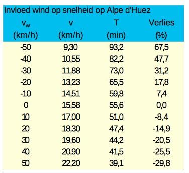 invloed wind alp