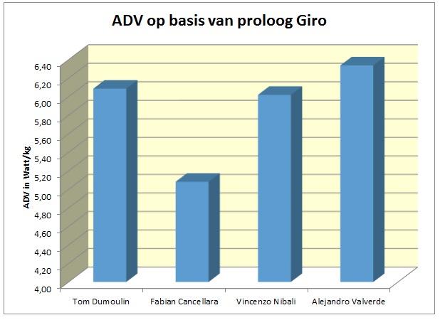 gvw adv proloog