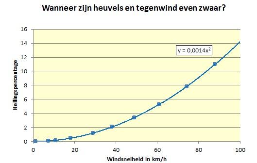 gvw-heuvels en tegenwind