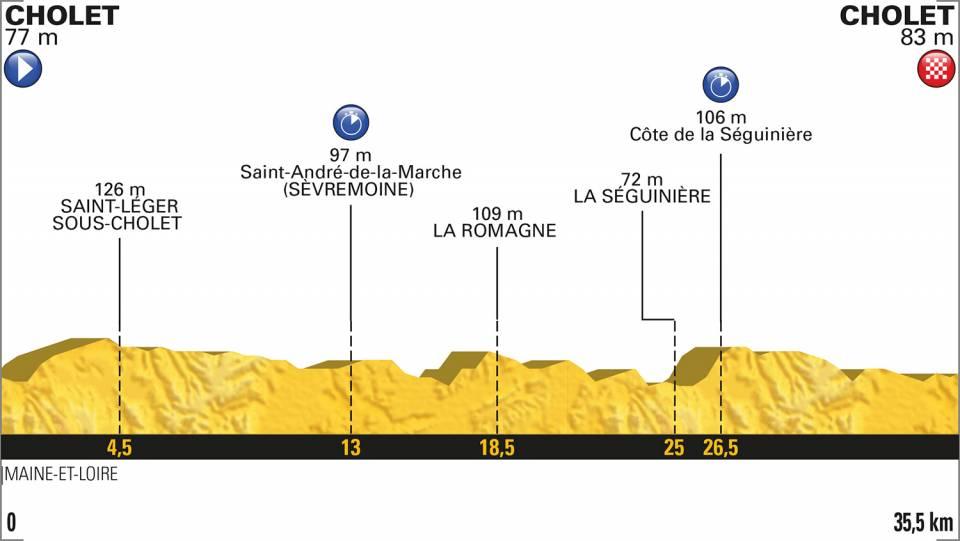3e etappe Tour de France 2018