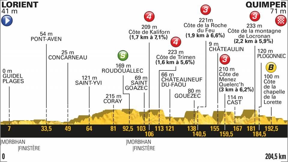 5e etappe Tour de France 2018