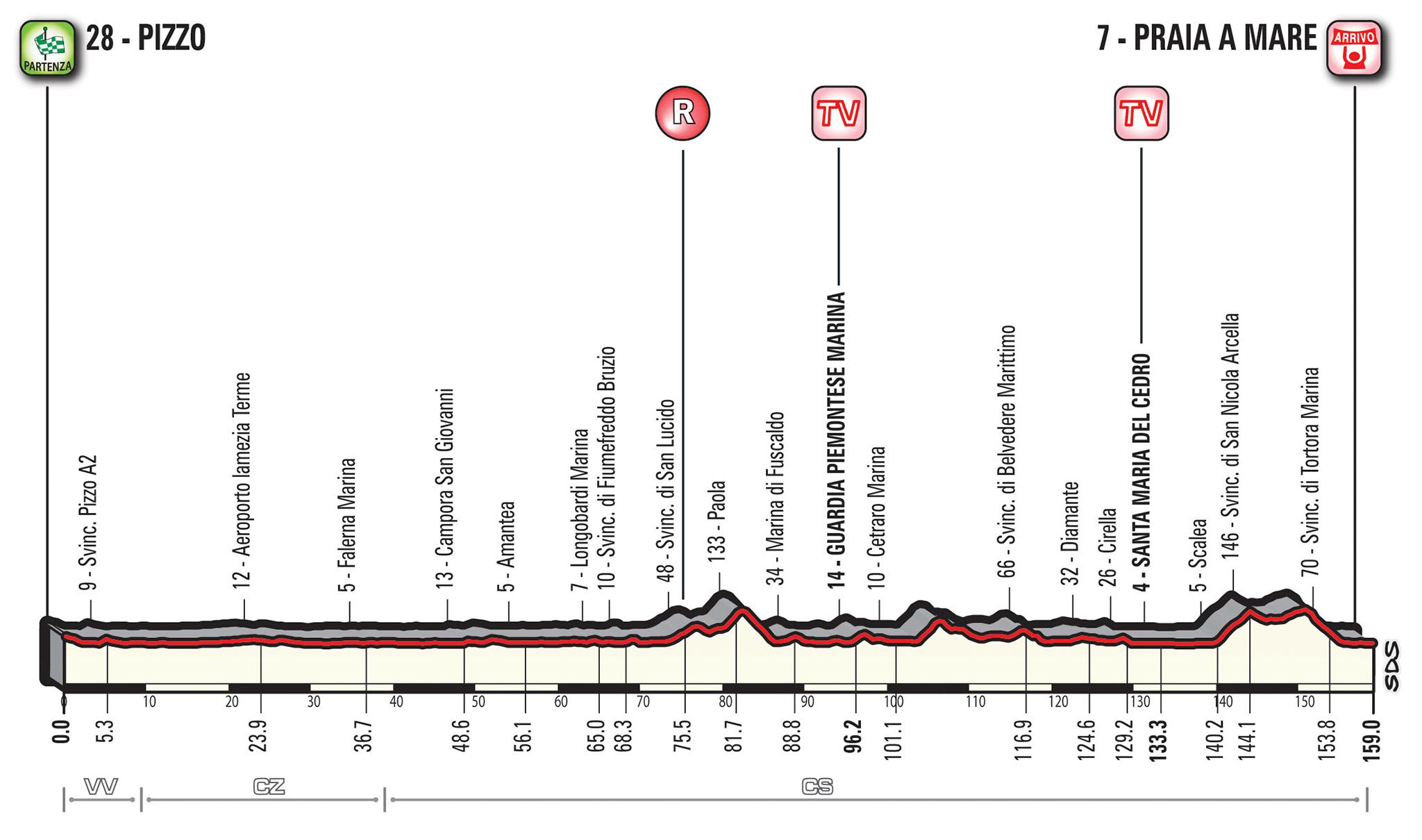 Giro d'Italia 7e etappe