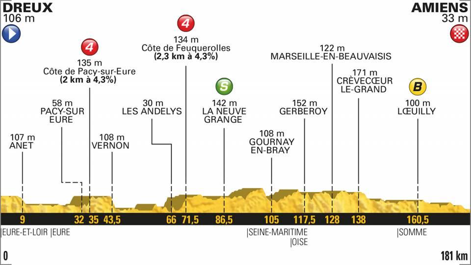 8e etappe Tour de France 2018