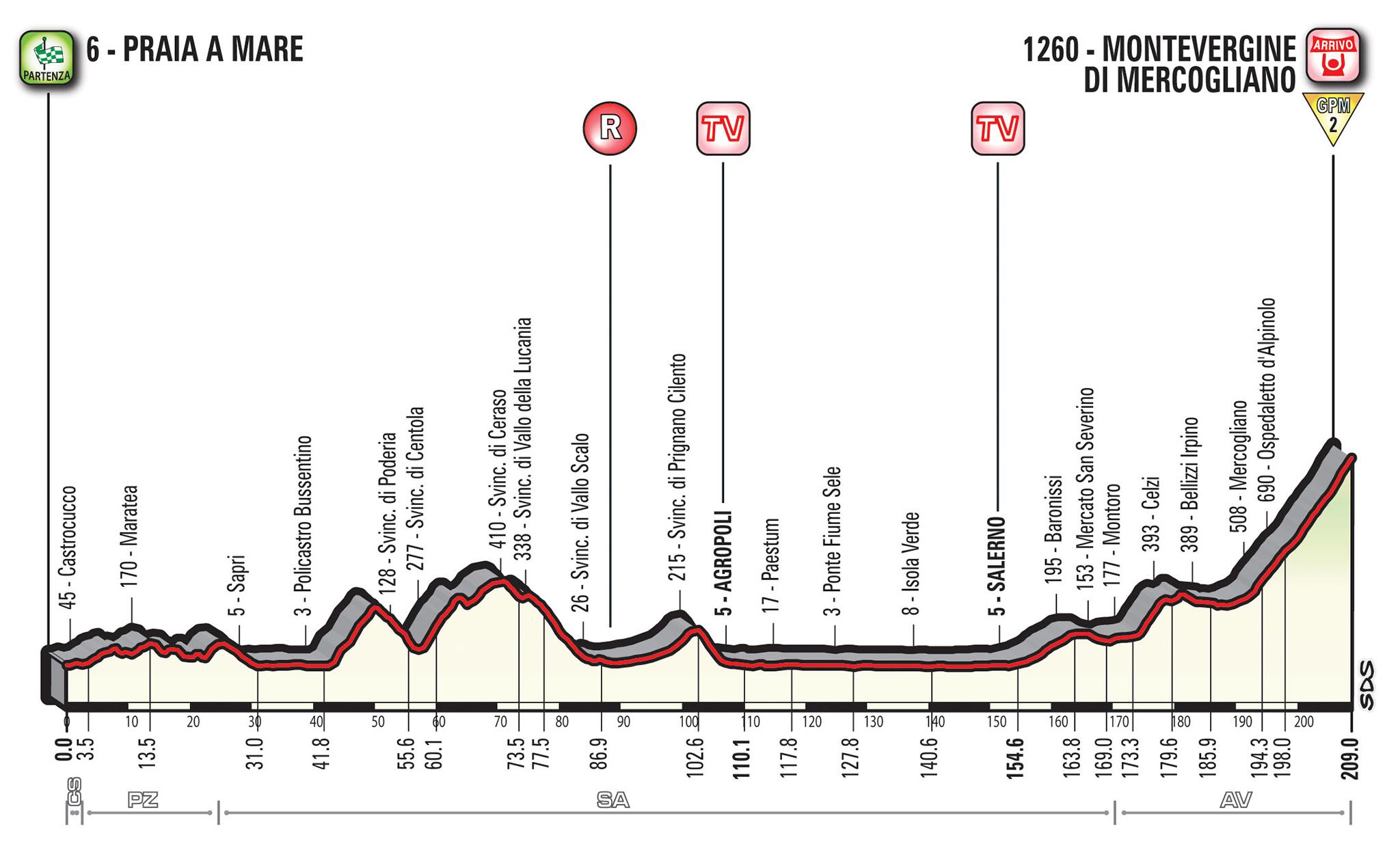 Giro d'Italia 8e etappe