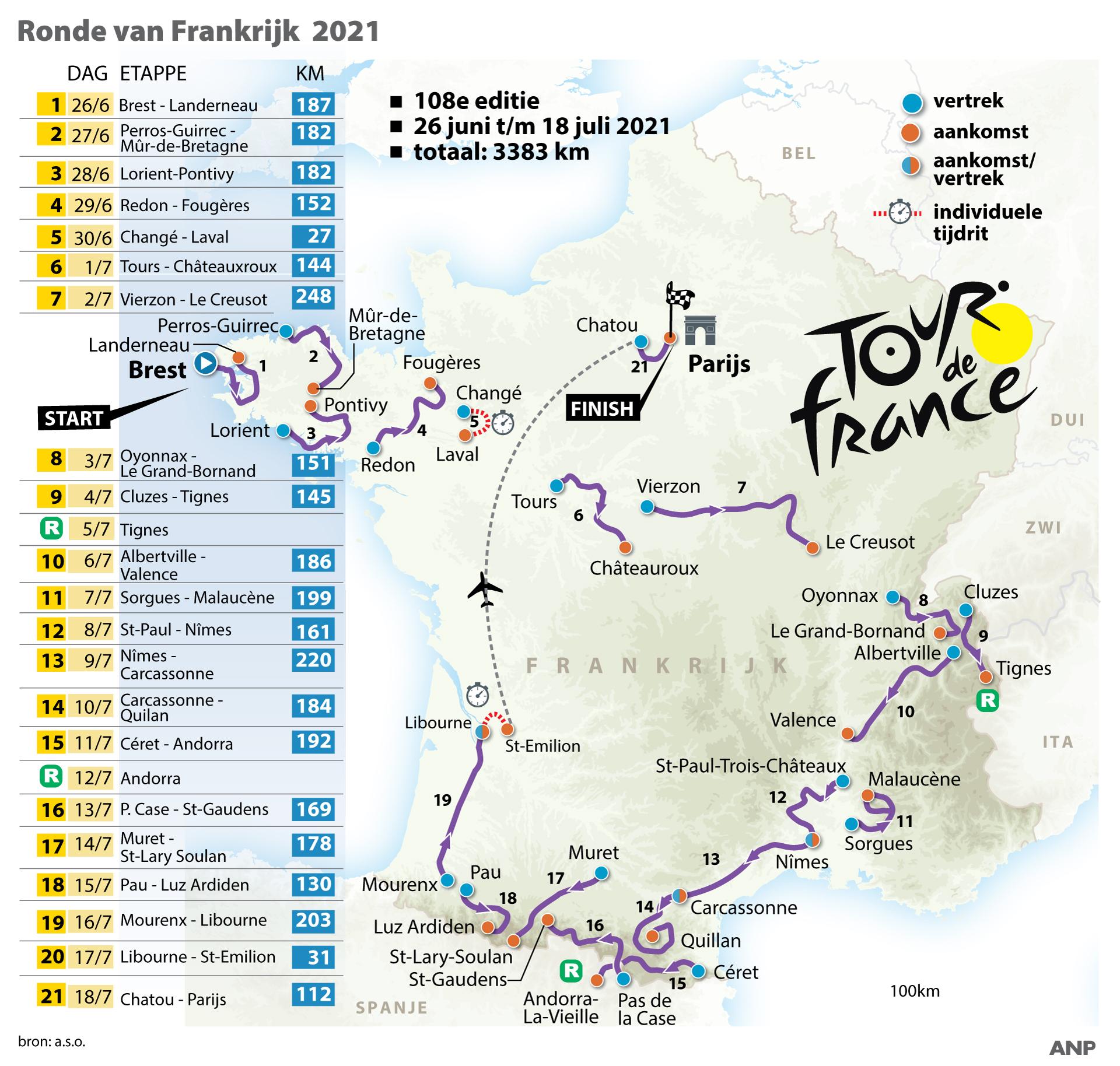 Etappeschema Tour de France 2020