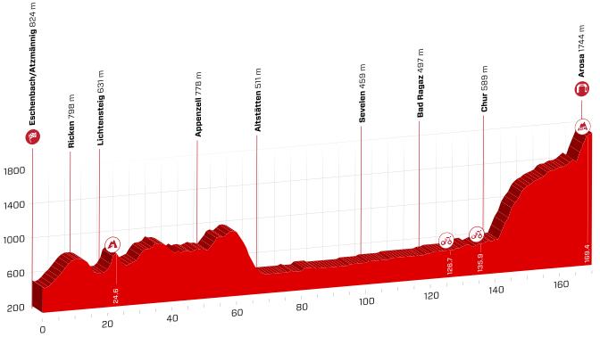 Arosa, Ronde van Zwitserland