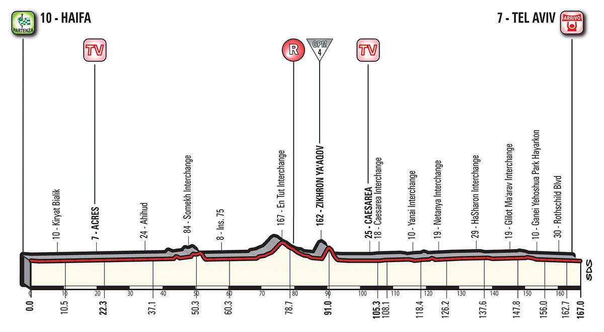 Giro d'Italia parcours 2e etappe