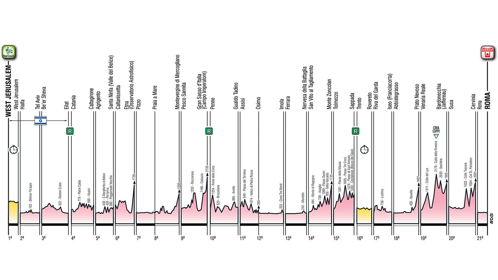 Giro 2018 parcours