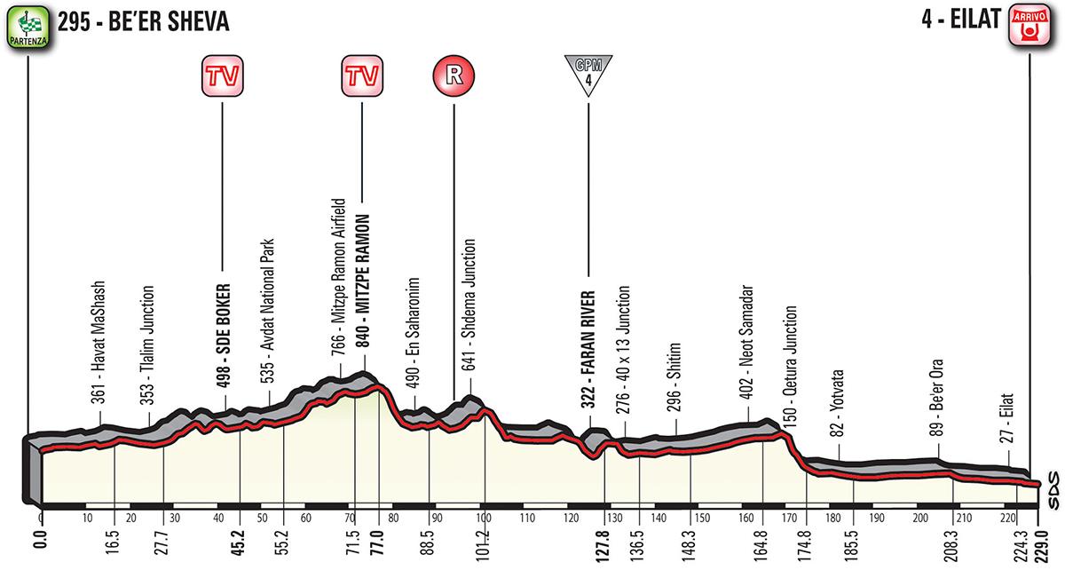 Giro 3e etappe 2018