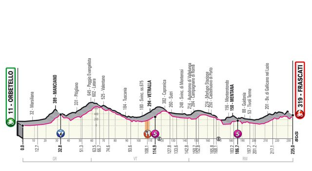 Giro etappe 4