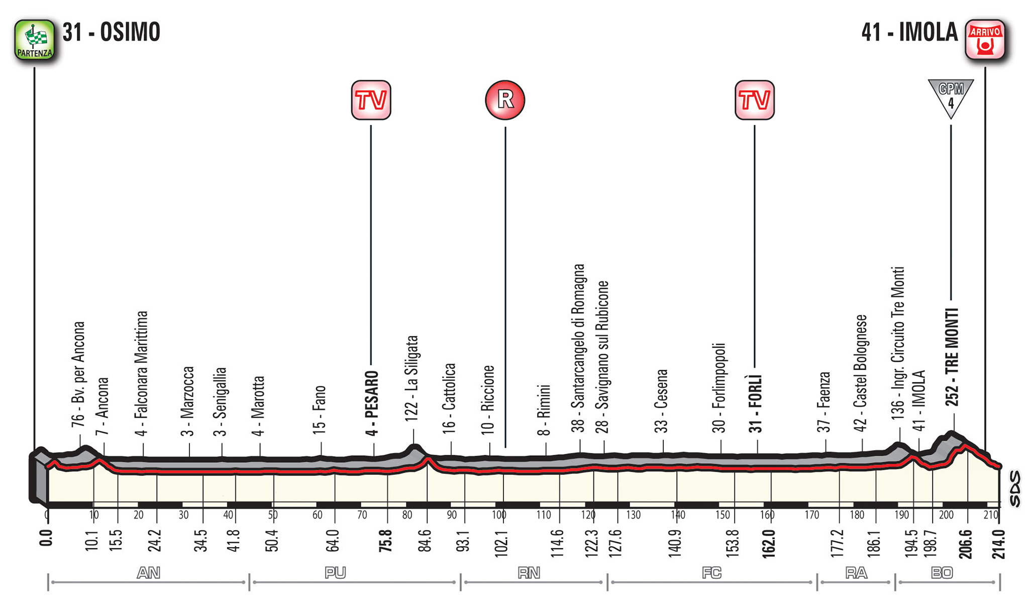 12e etappe Giro d'Italia 2018