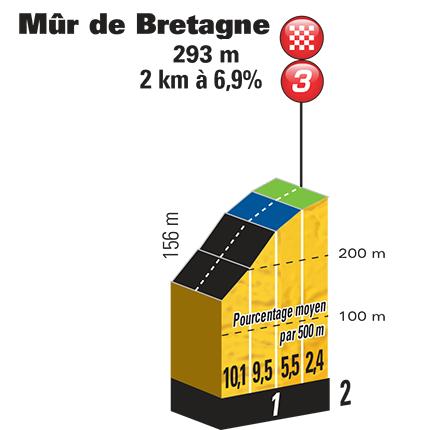 Mur de Bretagne profiel 2018