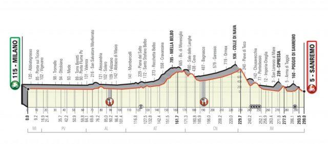 Parcours Milaan-San Remo 2020