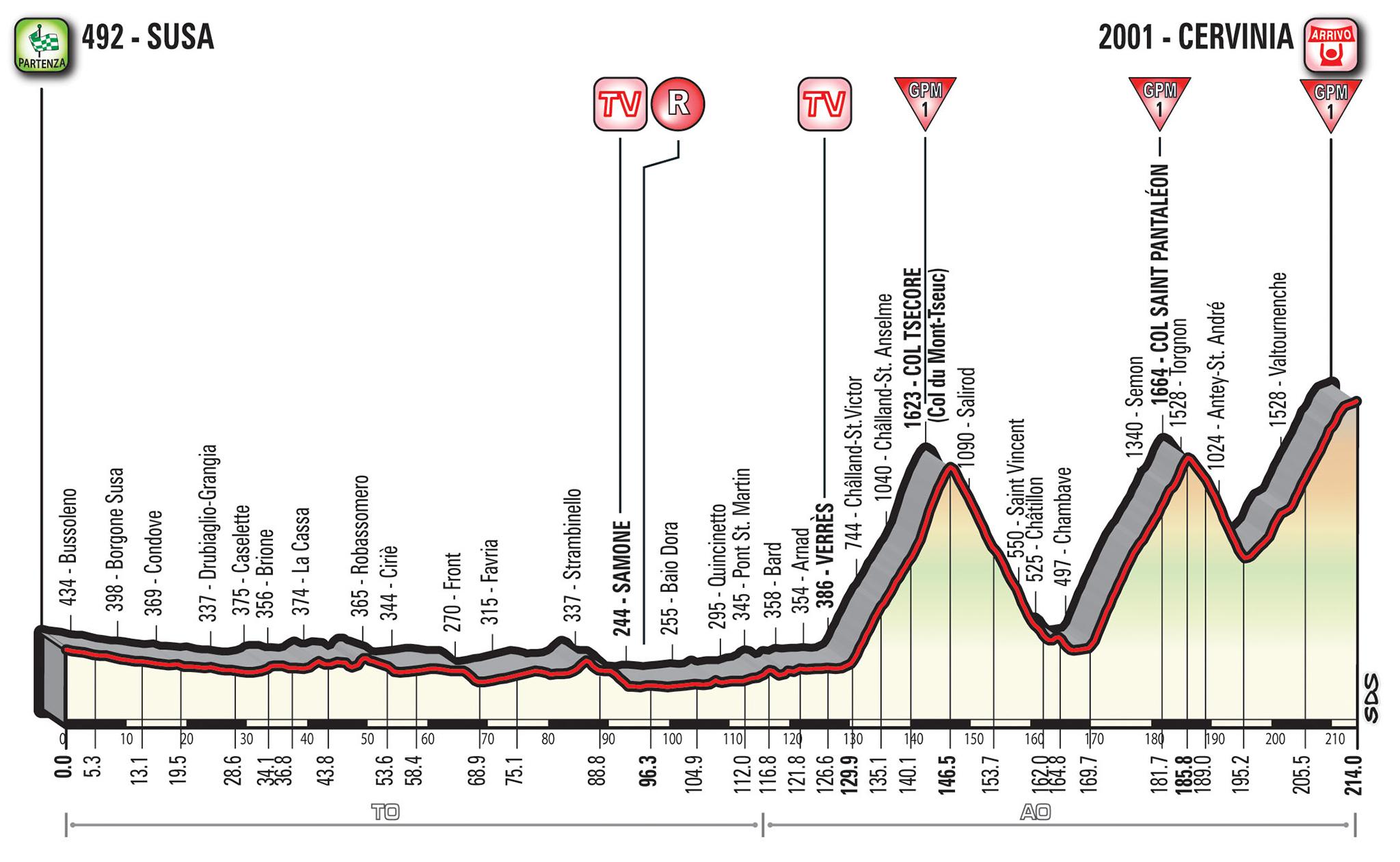 Profiel 20e etappe Giro d'Italia 2018