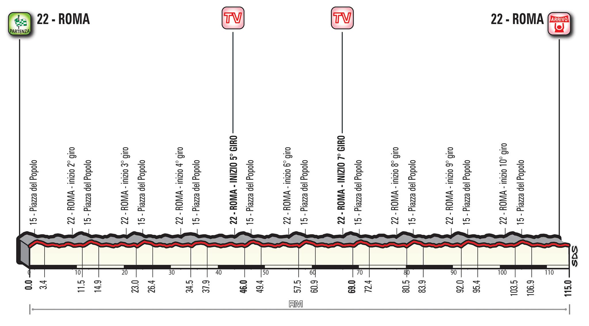 Profiel 21e etappe Giro d'Italia 2018