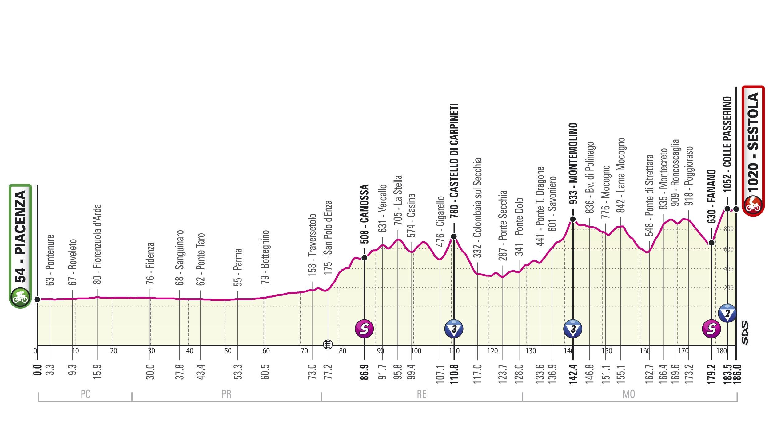 Rit 4 Giro d'Italia 2021