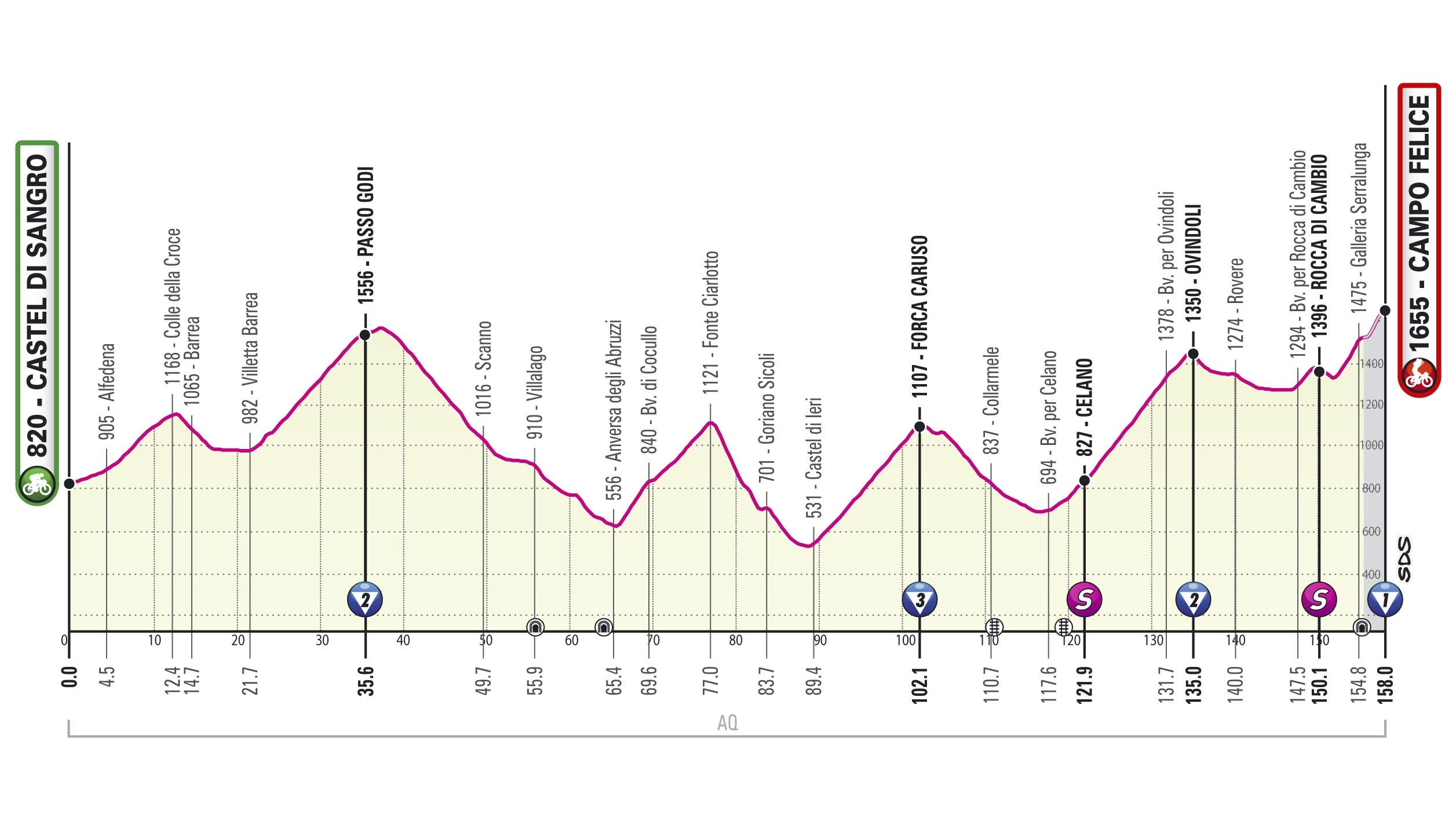 Giro d'Italia 2021 etappe 9