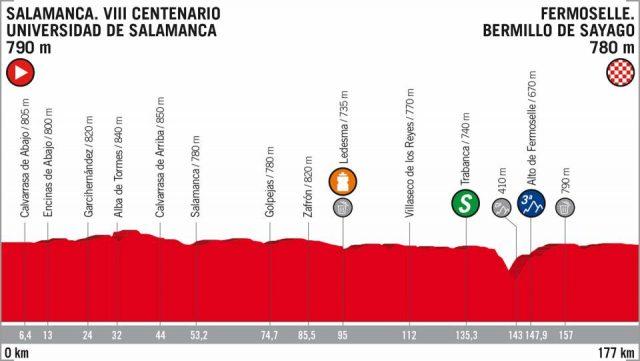 Vuelta a España 2018 etappe 10