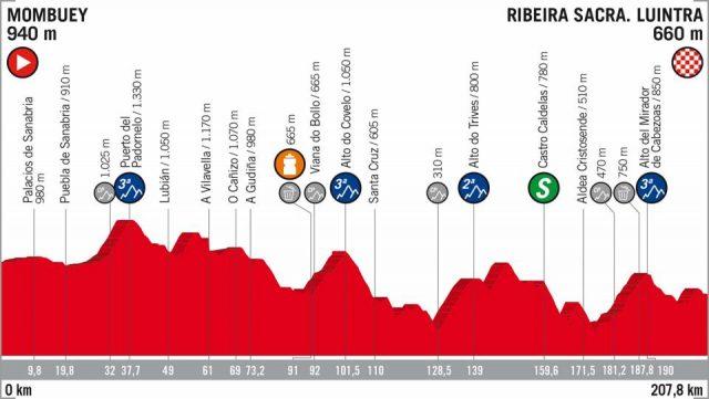 Vuelta a España 2018 etappe 11