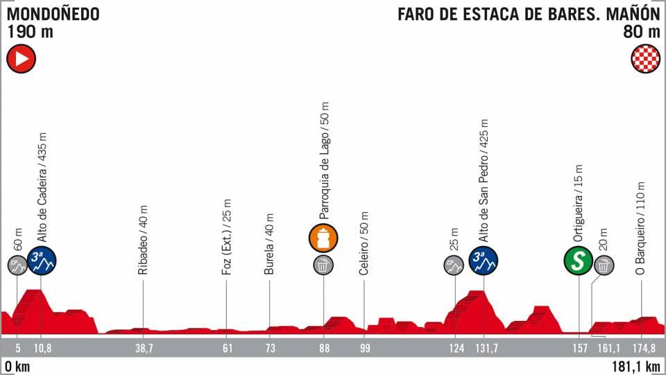 Vuelta a España 2018 etappe 12