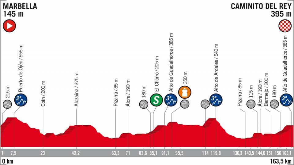 Vuelta a España 2018 etappe 2