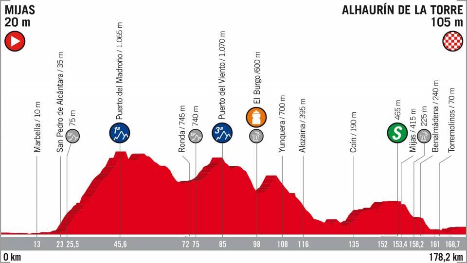Vuelta a España 2018 etappe 3