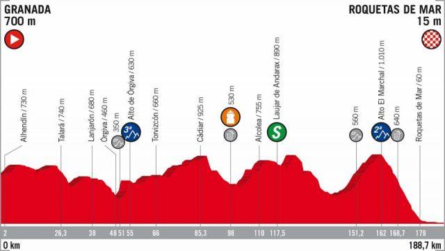 Vuelta a España 2018 etappe 5