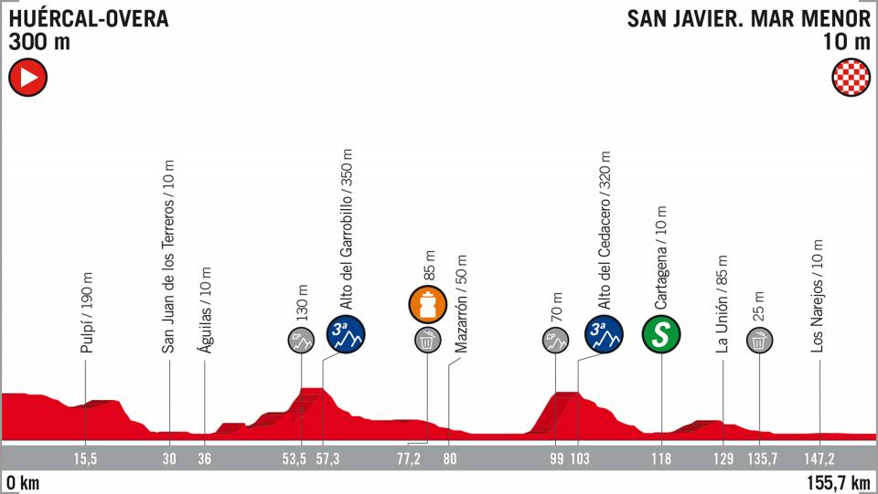 Vuelta a España 2018 etappe 6