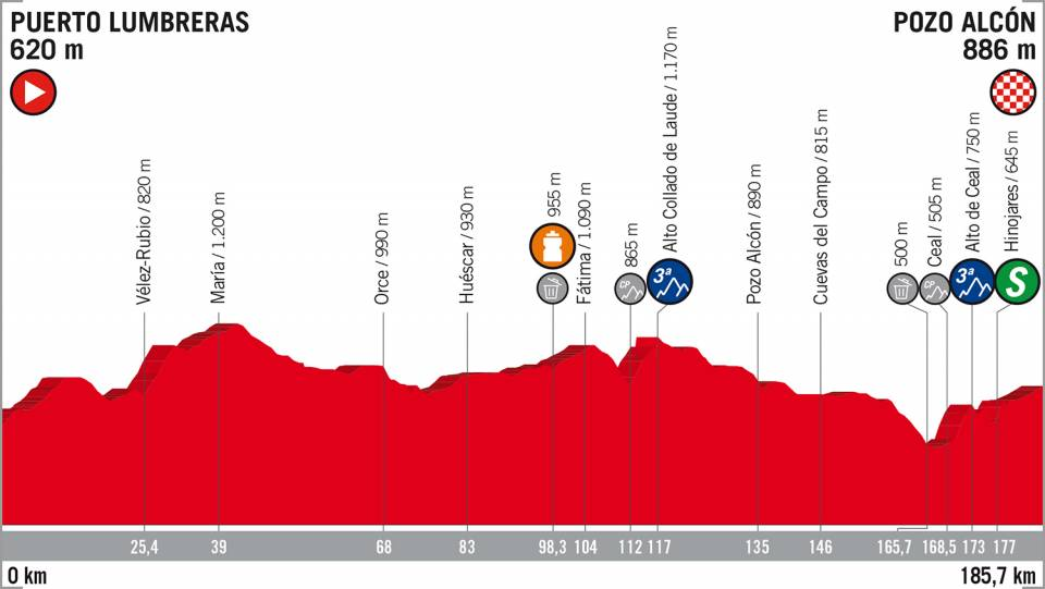 Vuelta a España 2018 etappe 7