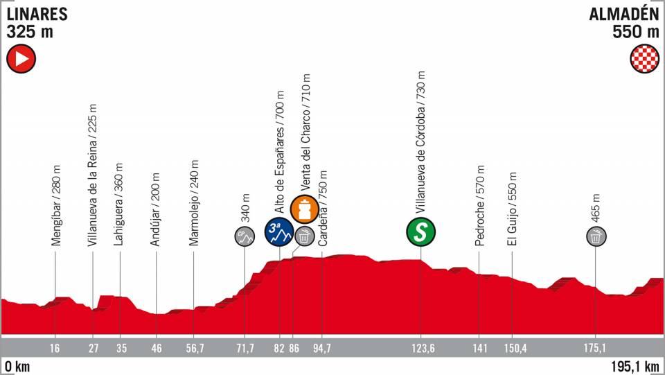 Vuelta a España 2018 etappe 8
