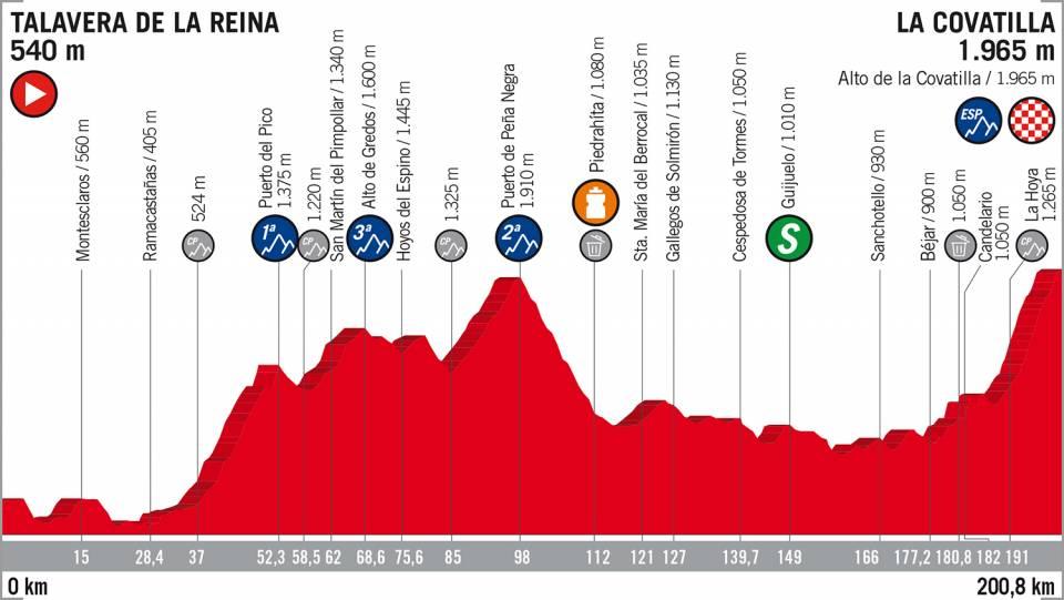 Vuelta a España 2018 etappe 9
