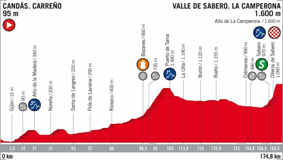 Vuelta a España etappe 13